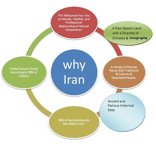 why choose Iran